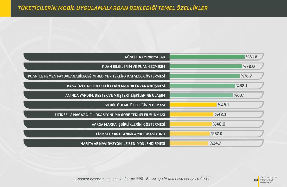 Türkiye Sadakat Programları Araştırması 2015 Mobil Beklentiler