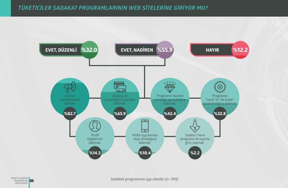 Türkiye Sadakat Programları Araştırması 2015 Program Tipleri web siteleri