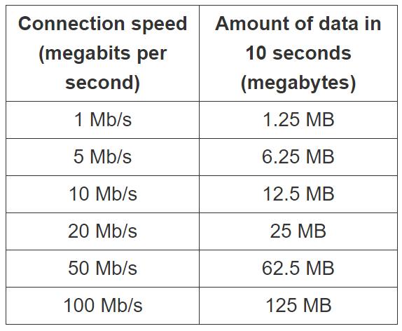 Hız Testi Data Kullanımı