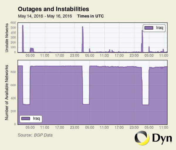 Irak internet erişimi