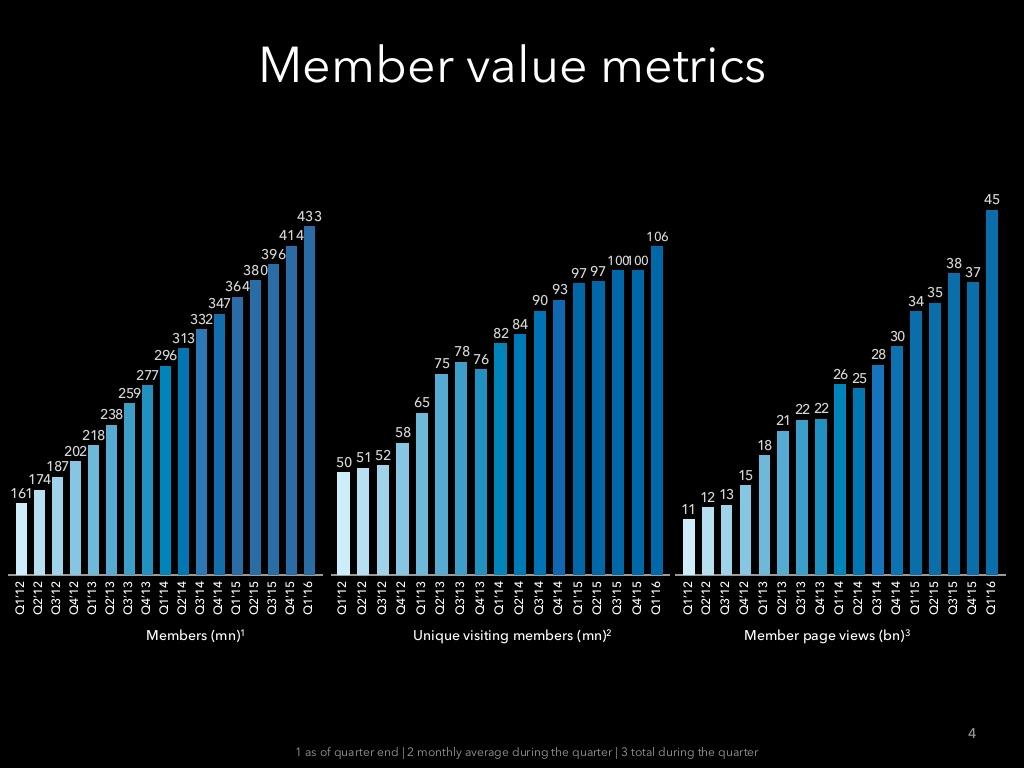 LinkedIn 2016 Birinci Çeyrek Kullanıcı Sayısı