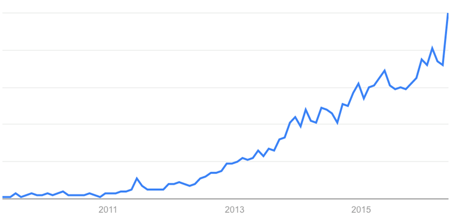 indirim kodları arama hacmi google trends