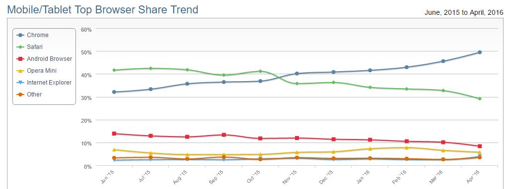 Mobil Tarayıcı istatistikleri