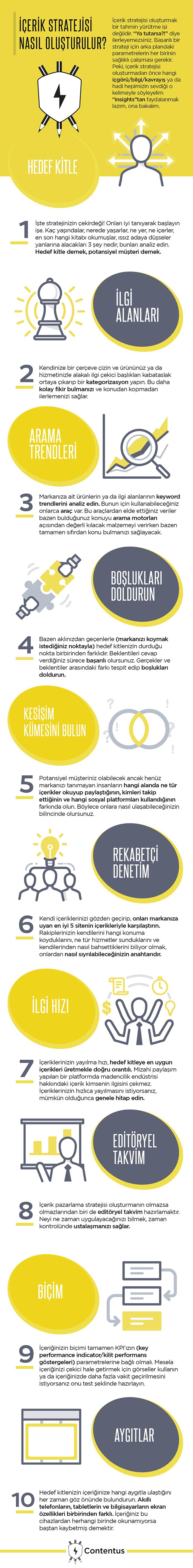 İçerik Stratejisi Nasıl Oluşturulur infografik