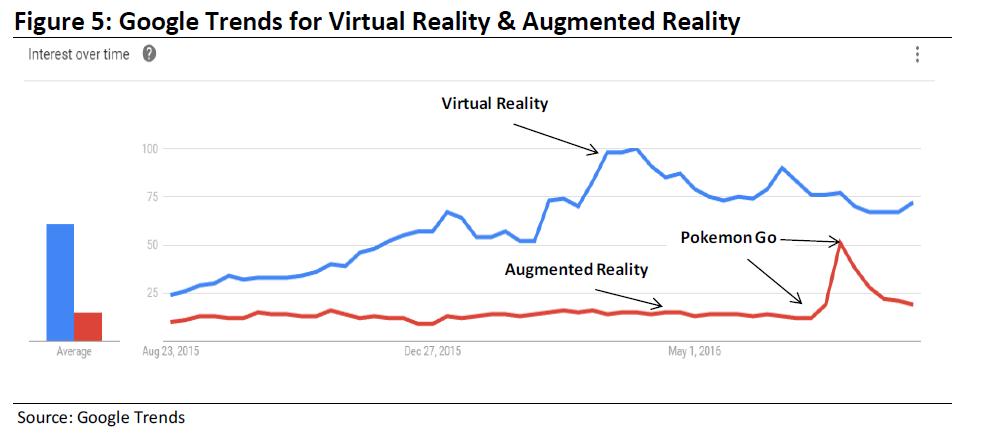 Artırılmış Gerçeklik Sanal Gerçeklik Pokemon GO Google Trends