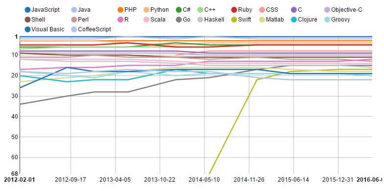 En Popüler Programlama Dilleri 2012-2016