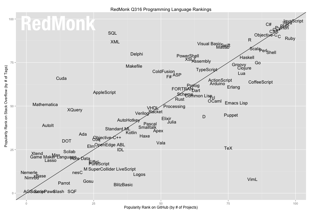 En Popüler Programlama Dilleri 2016