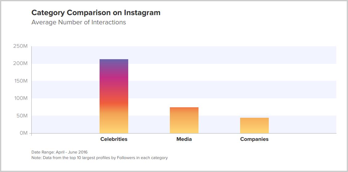 Instagram-ünlüler-medya-ve-şirketler