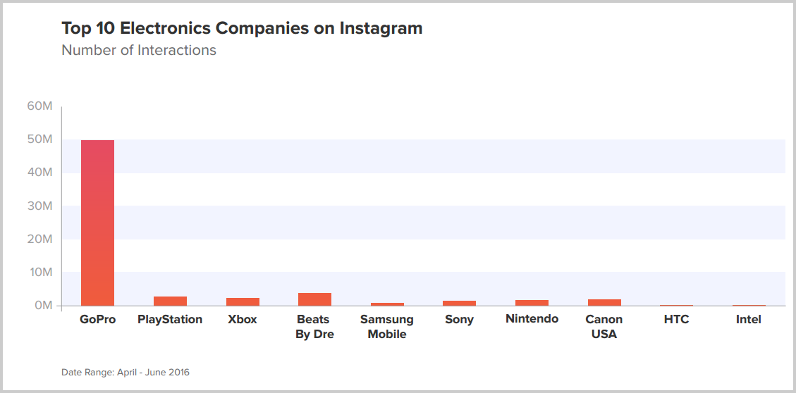 Instagram-en-fazla-etkileşim-alan-elektronik-markaları