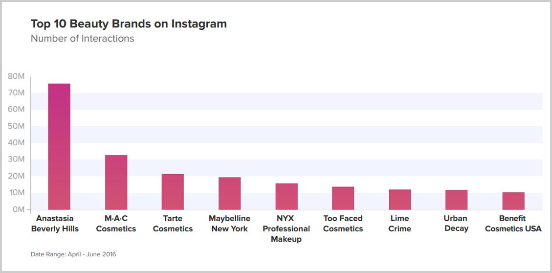 Instagram-en-fazla-etkileşim-alan-güzellik-kozmetik-markaları