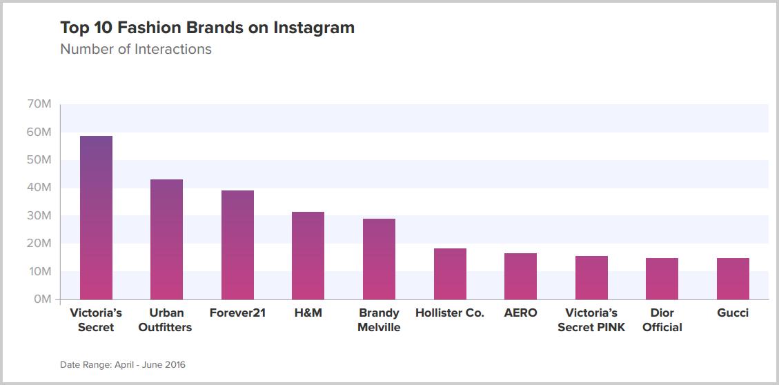 Instagram-en-fazla-etkileşim-alan-moda-markaları