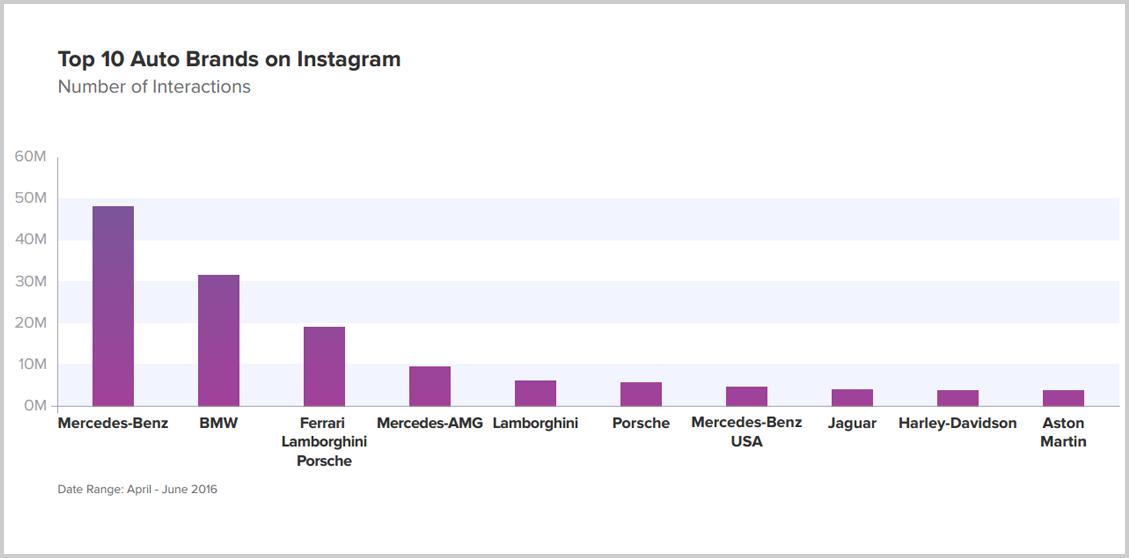 Instagram-en-fazla-etkileşim-alan-otomobil-markaları