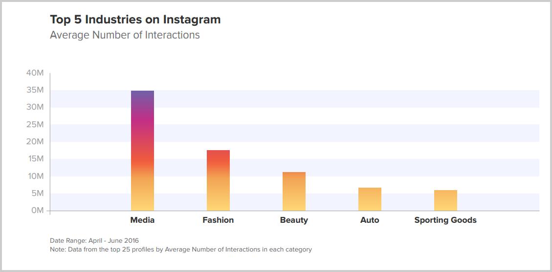 Instagram-en-fazla-etkileşim-alan-sektörler