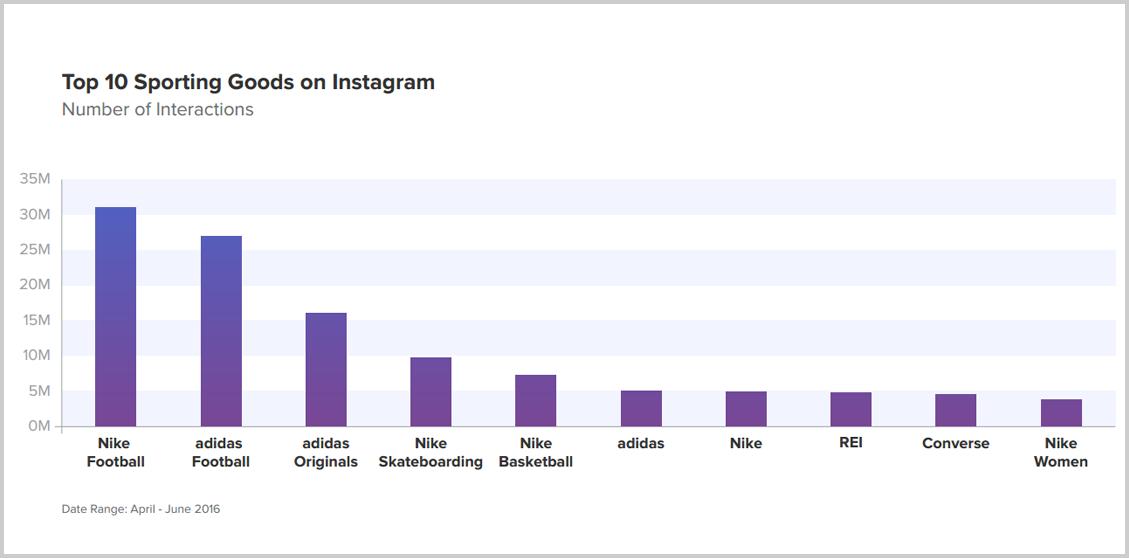 Instagram-en-fazla-etkileşim-alan-spor-markaları