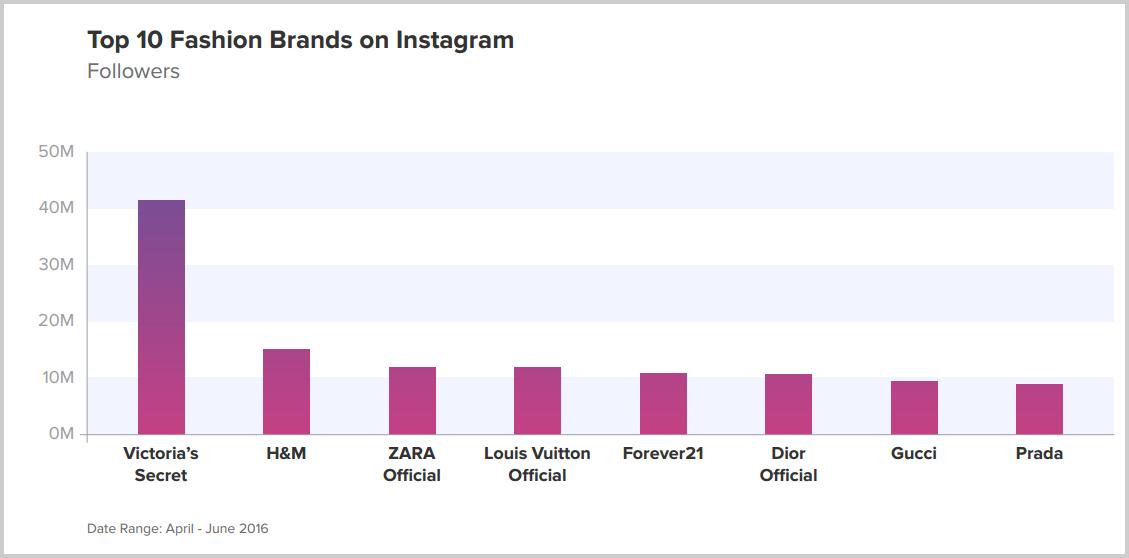 Instagram-en-fazla-takipçisi-olan-moda-markaları