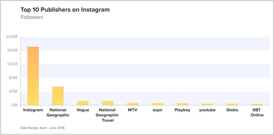 Instagram-en-fazla-takipçisi-olan-yayıncılar