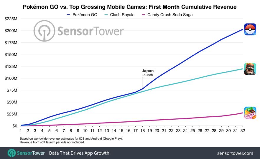 Pokemon GO ilk aylık toplam gelir