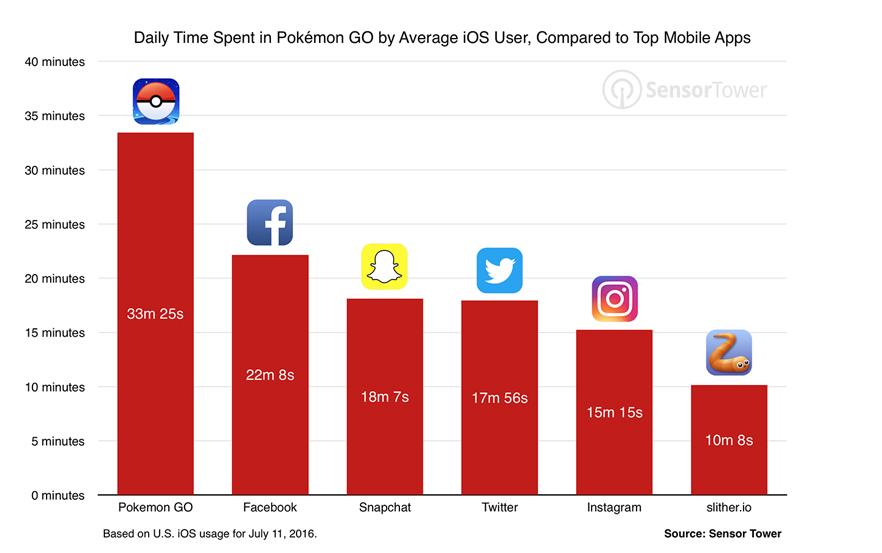 Pokemon Go Günlük Kullanım İstatistikleri