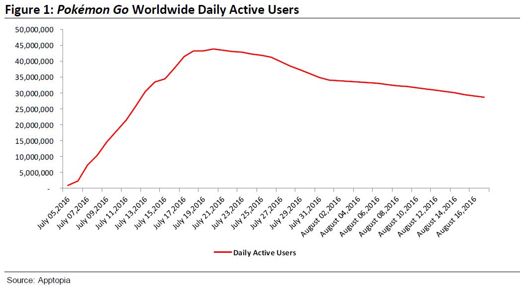 Pokeom GO Günlük Aktif Kullanıcı Sayısı