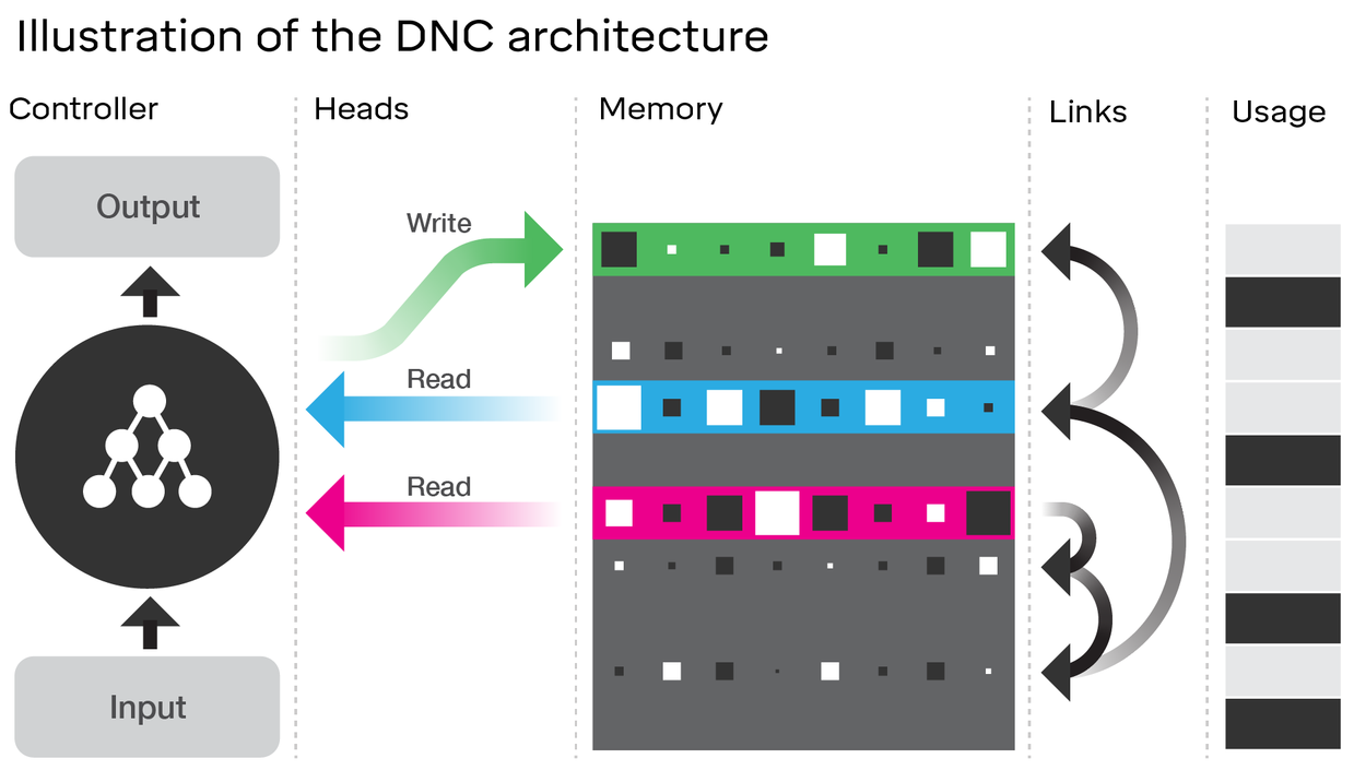 Differentiable Neural Computer
