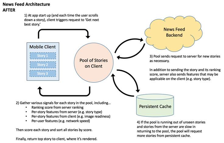 Facebook Haber Kaynağı Yapısı