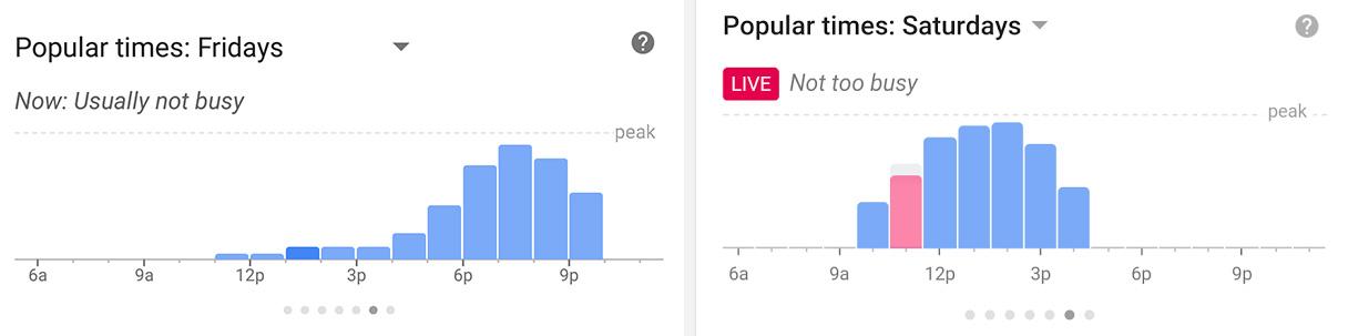 Google Haritalar Yoğun Saatler