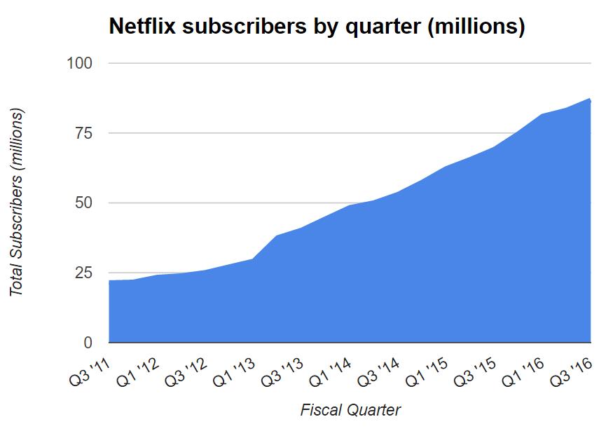 Netflix Üye Sayısı Artışı