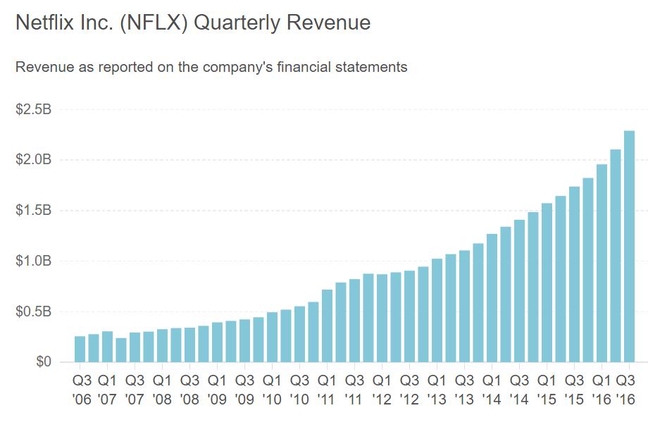 Netflix gelir artışı grafiği