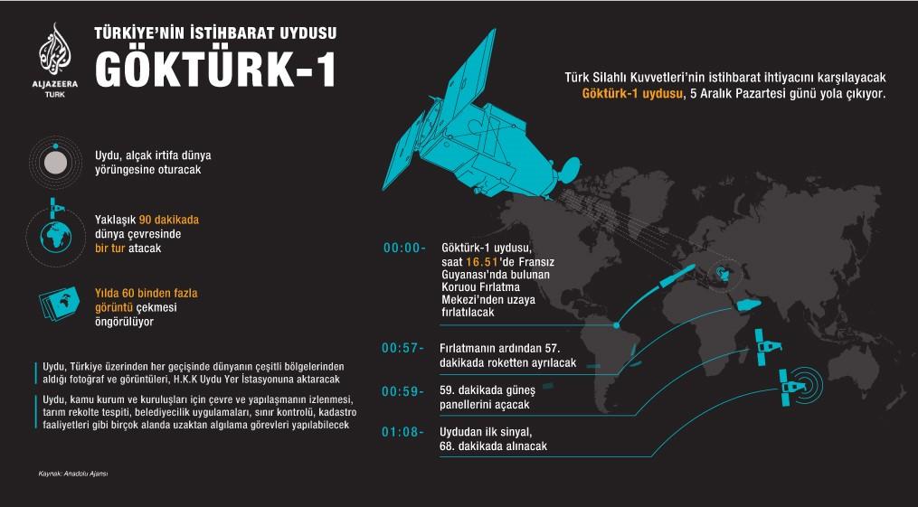 GÖKTÜRK-1