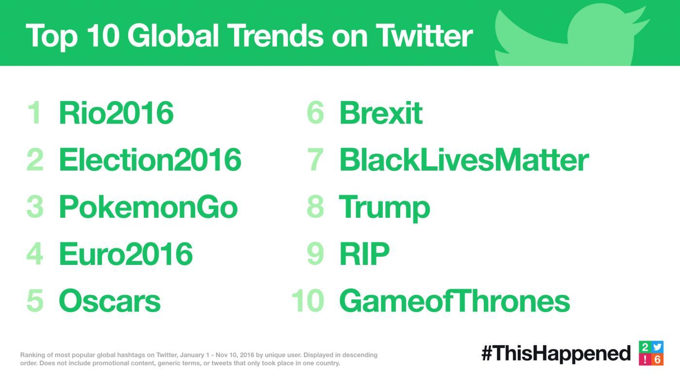 Twitter 2016 En Çok Konuşulanlar